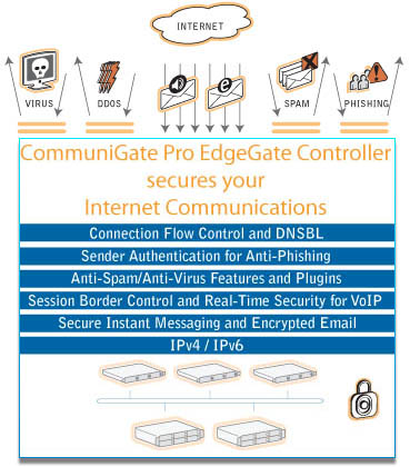 Mail Server and Unified Communication Software: Communigate Pro